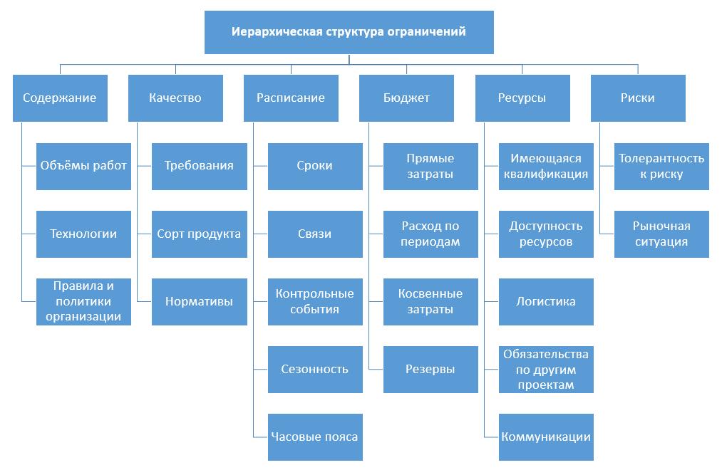 Установка, миграция, настройка Microsoft Project Server от «Богданов и партнеры». Project Server установка.
