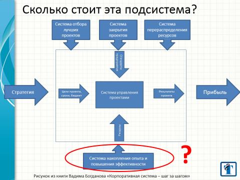 Установка, миграция, настройка Microsoft Project Server от «Богданов и партнеры». Project Server установка. Сколько стоит эта подсистема