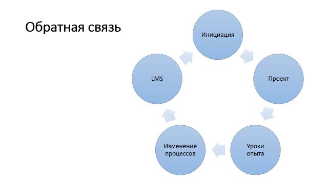 Установка, миграция, настройка Microsoft Project Server от «Богданов и партнеры». Project Server установка. Обратная связь